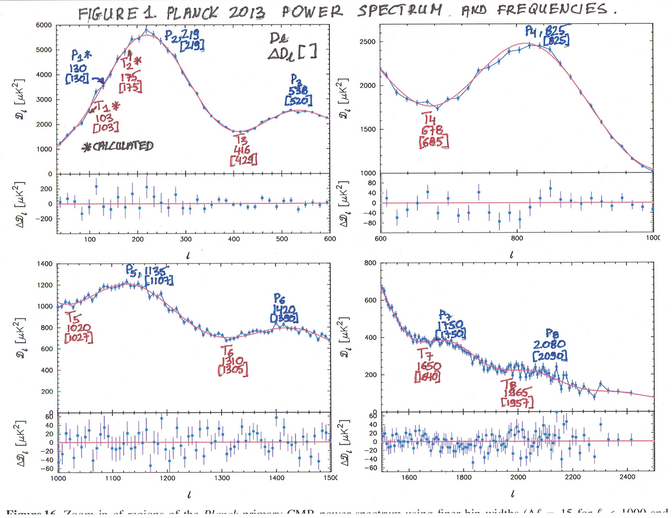 1 FIGURE 1 PLANCK 2013 POWER SPECTRUM AND FREQUENCIES